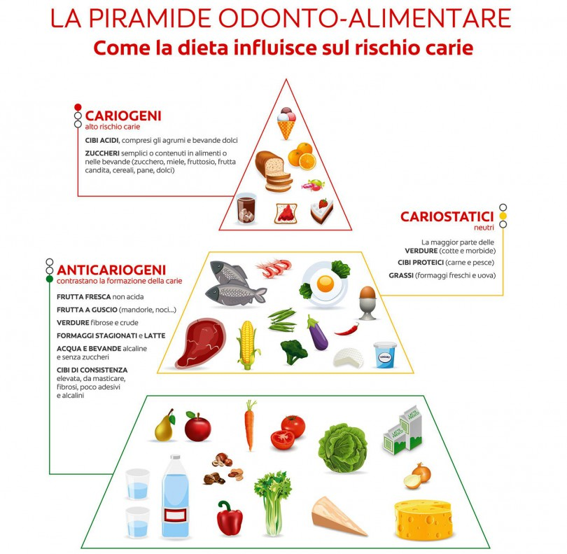 alimenti-cariogeni